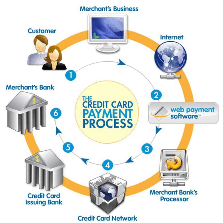 credit card payment gateway in USA